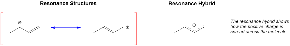 What are resonance structures? The various molecules that when combined make up the resonance hybrid, which is how the molecule exists in nature.