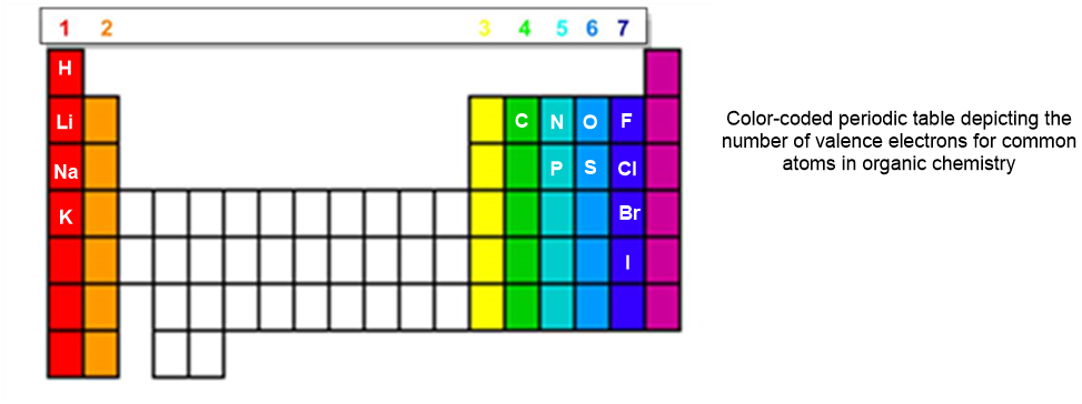 Review of general chemistry orgo made simple here the periodic table is color coded each column corresponds to a certain number of valence electrons for example all the elements in the red column urtaz Gallery